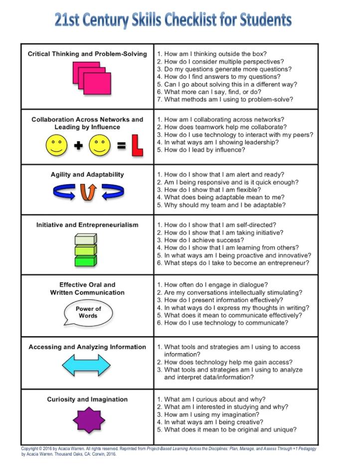 Students Checklist
