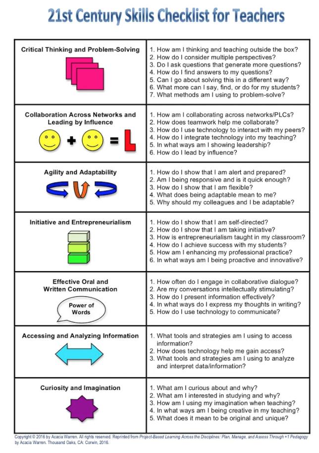 Teachers Checklist